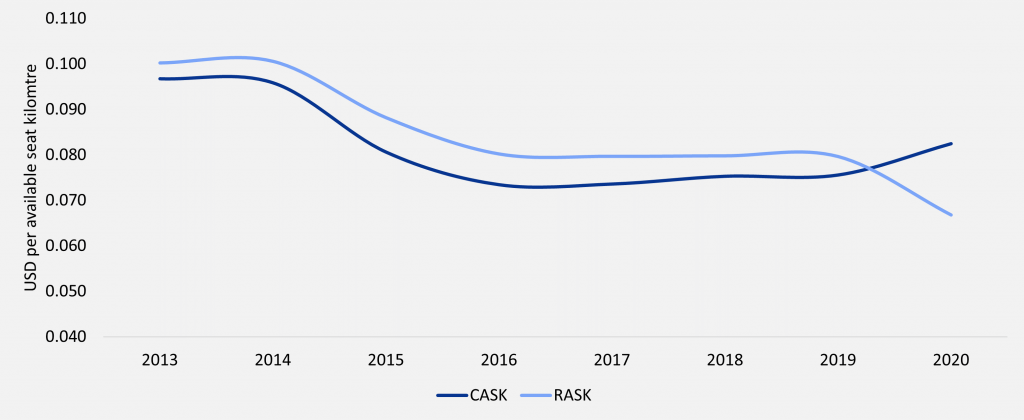 Global System-wide CASK vs. RASK Source: IATA